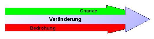 Veränderung - Chance oder Bedrohung